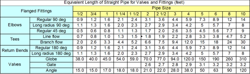 Pipe Size – Compressedairducation
